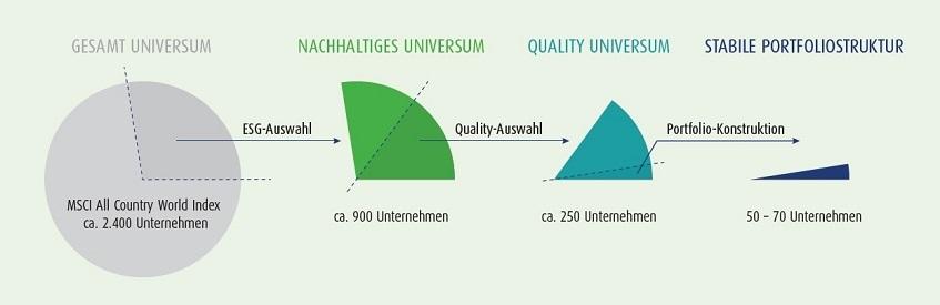 Visualisieren des Investmentprozesses